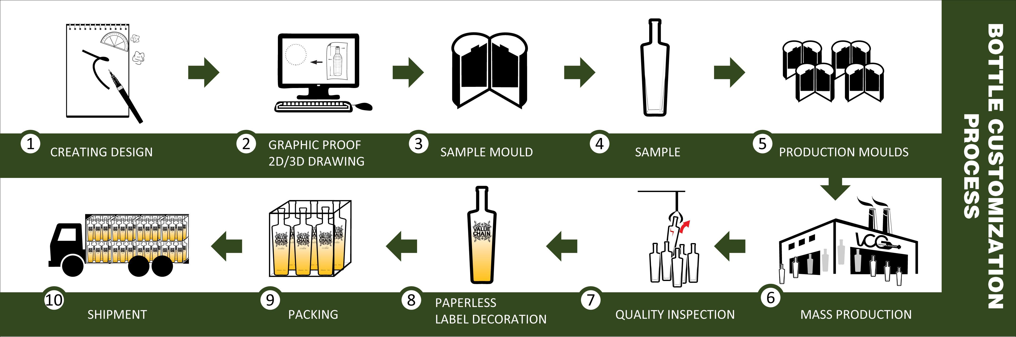 Glass-Bottle-Produce-Process